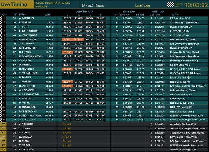 moto2race