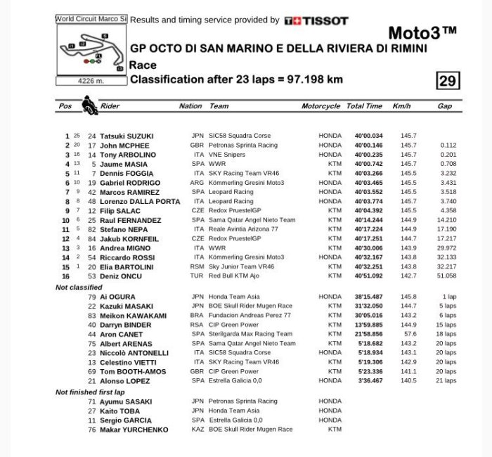 moto3race